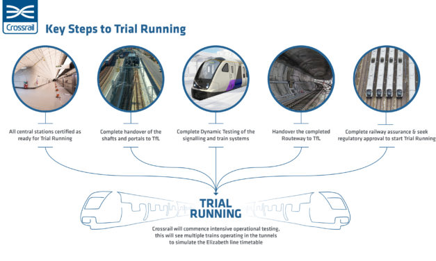 Crossrail to start Trial Running